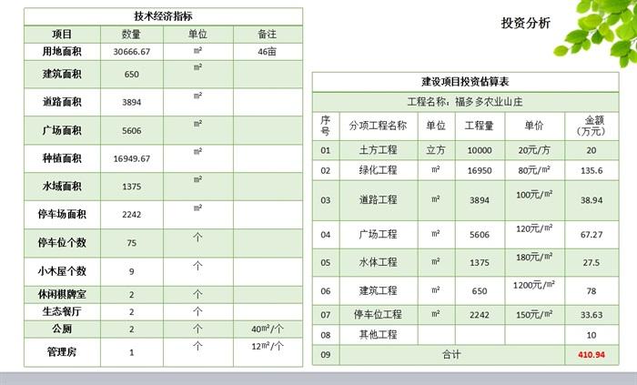 生态农庄ppt文本(8)