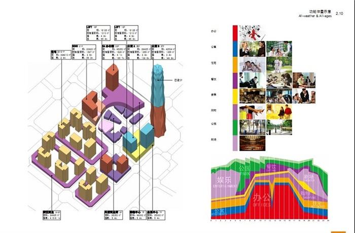 现代城市商业中心CBD地块项目规划方案(5)