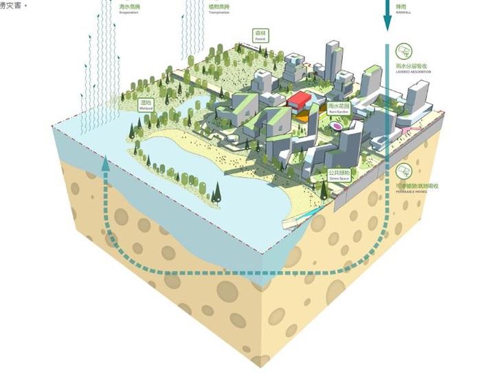 马来西亚森林城市城市设计(4)