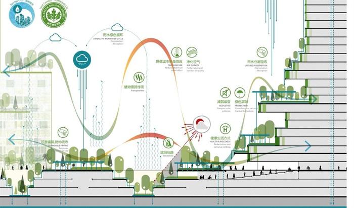 马来西亚森林城市城市设计(7)