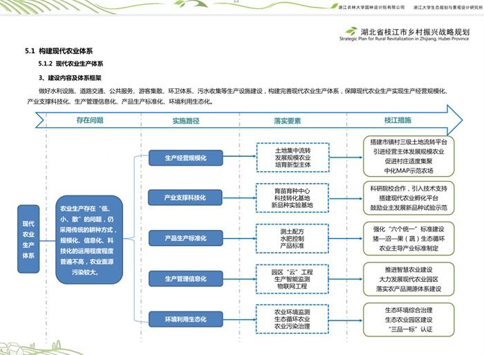 201805-湖北省枝江市乡村振兴战略规划(3)