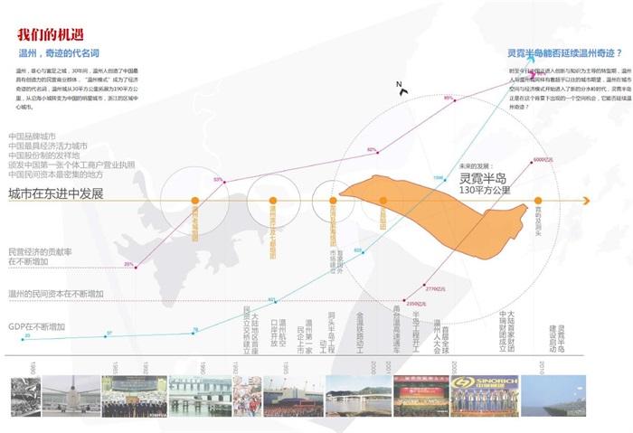温州瓯江口新区规划设计方案高清文本(14)