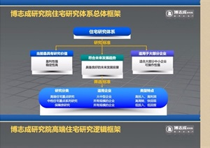 博志成研究院中端项目研究pdf专题汇报