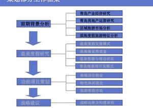 某海泉湾概念规划与城市设计pdf方案