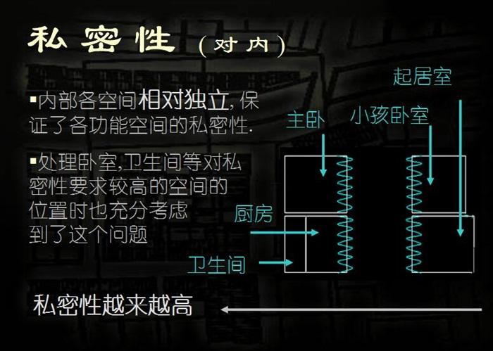 安藤忠雄大师经典作品住吉的长屋案例分析su+CAD+分析ppt(7)